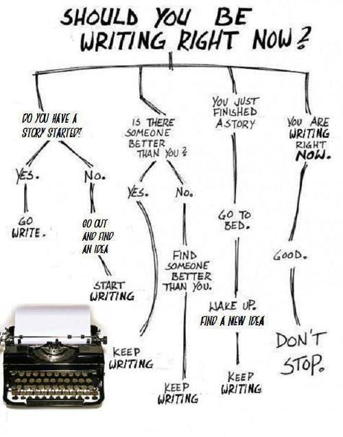 Infographic - Should You Be Writing?