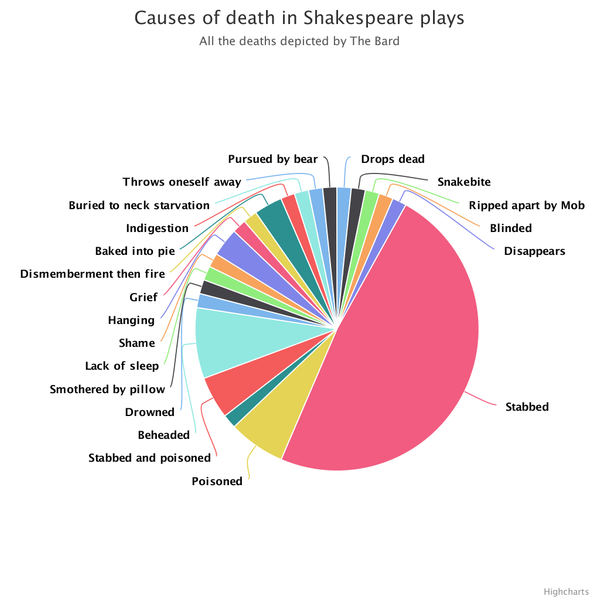 ShakespeareKillings