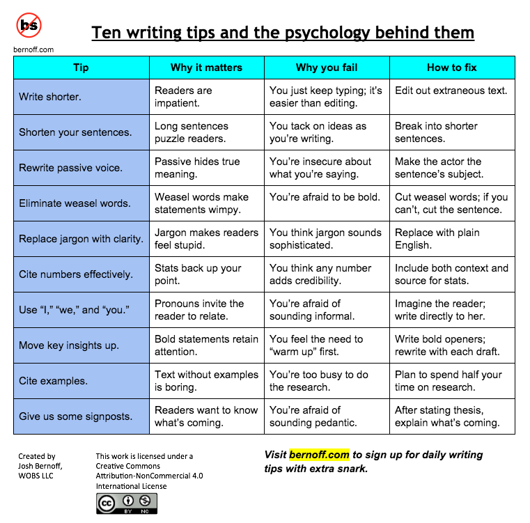writing tips and techniques Writing tips here are some tips and techniques to help you get started you should proofread your work and make sure your writing is clear.