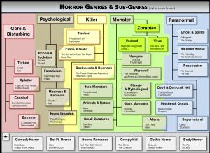 Horror_Genres